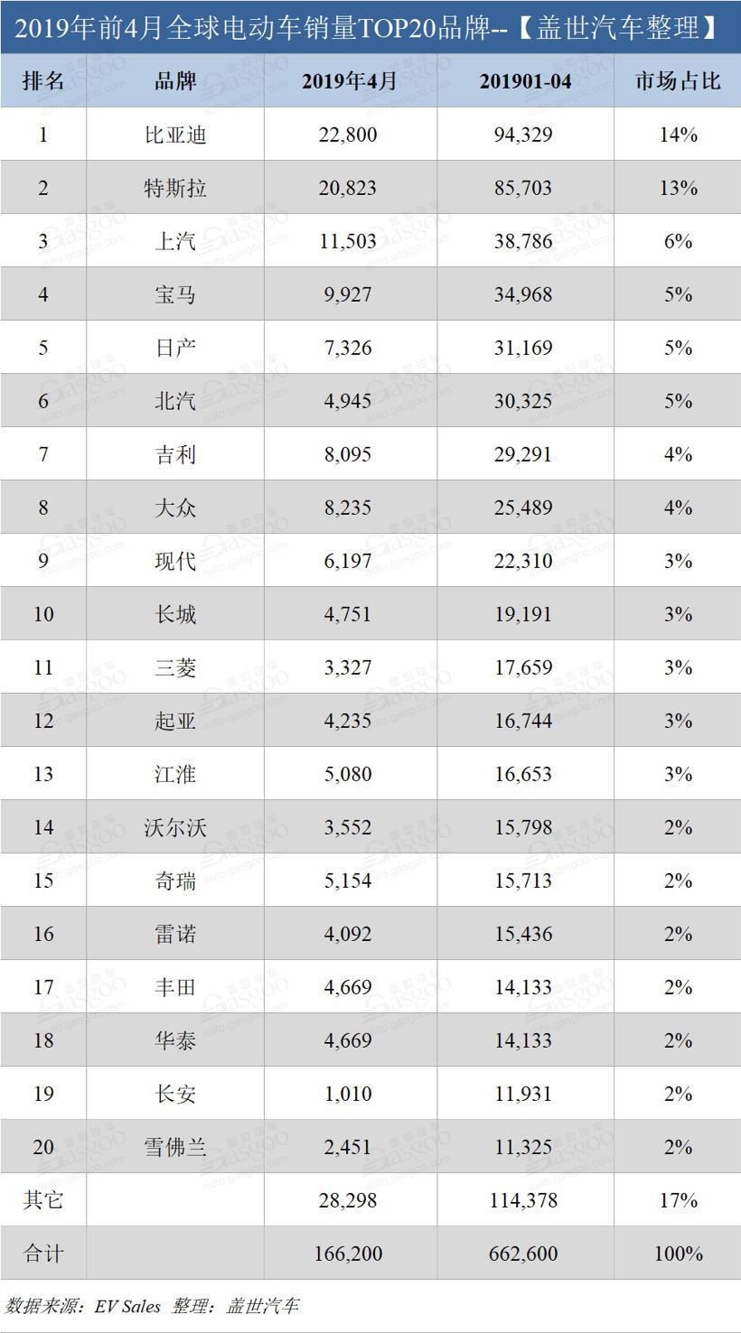 4月全球电动车销量:比亚迪仍居榜首