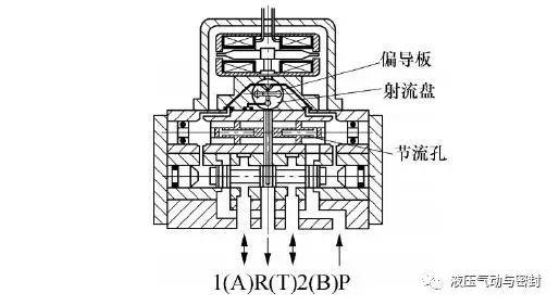 电液伺服阀调试过程关键点控制方法