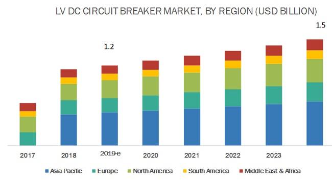 全球低压直流断路器市场预测分析