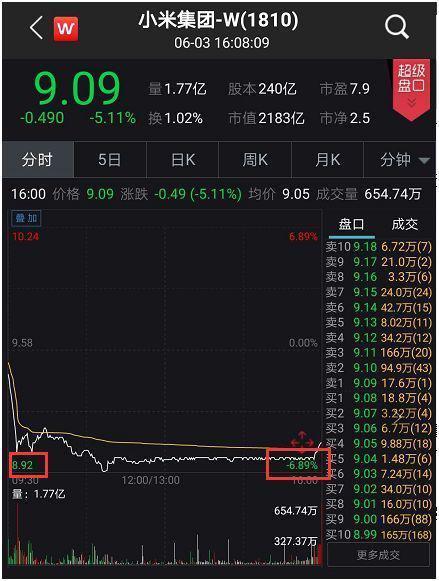 小米股价暴跌 小米股价暴跌具体详情一览