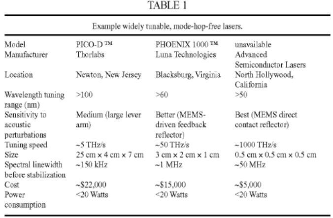 FMCW激光雷达核心技术及量产难点分析