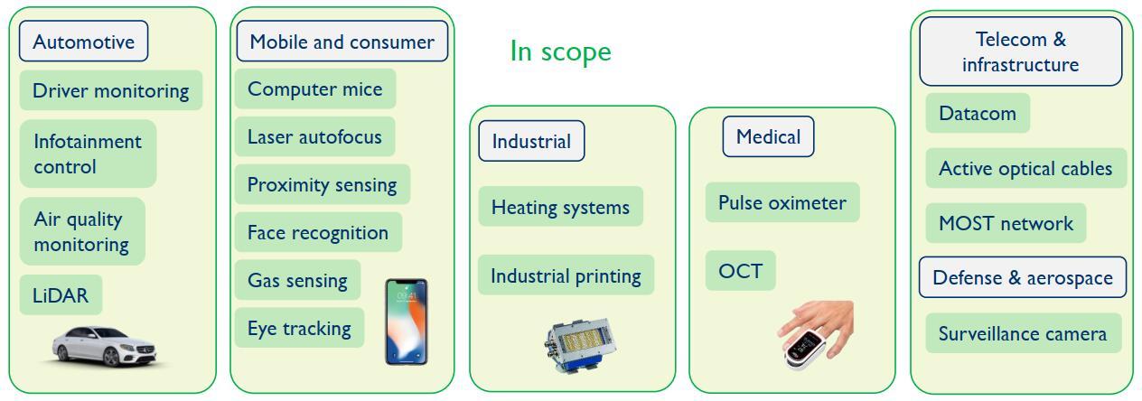 新兴应用和低成本促使VCSEL产业繁荣