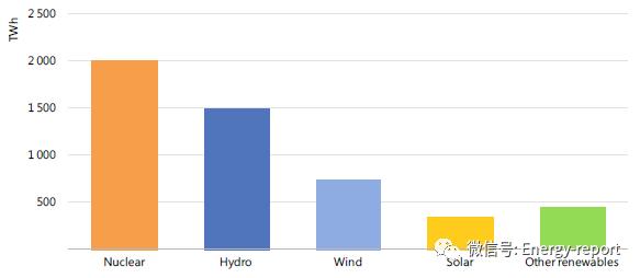 清洁能源系统型中的核电