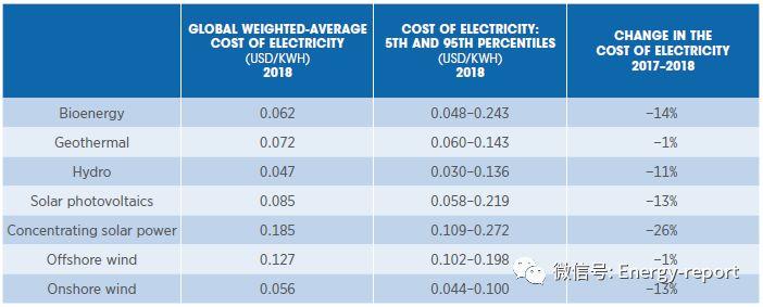 可再生电力发电成本2018