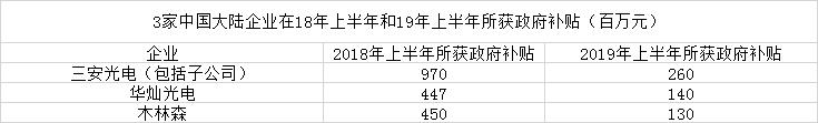 中国政府补贴削减 大陆LED产商利润下滑