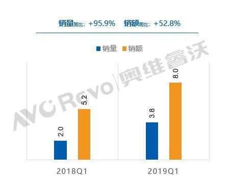 激光电视Q1出货量暴增95.9% 4K占比过半