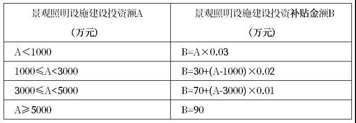 深圳景观照明设施拟给维护费及电费补贴 最高100%