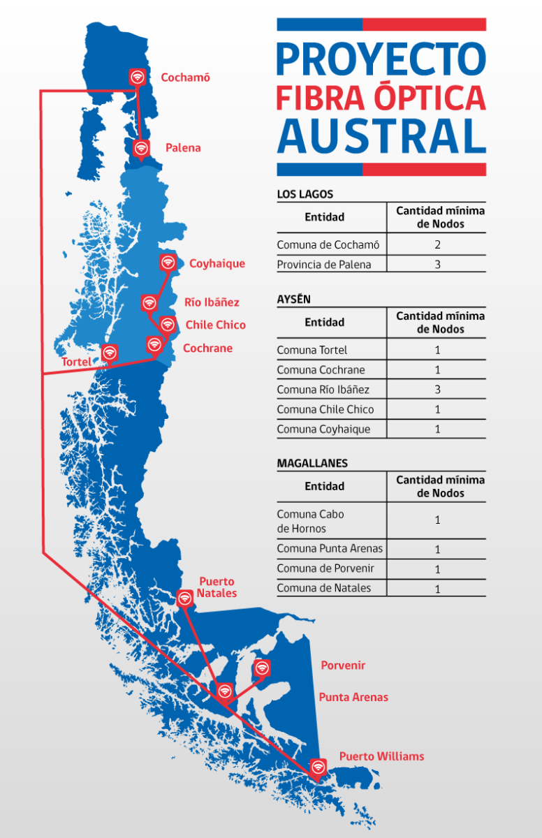智利国家光纤网络项目一期工程投产