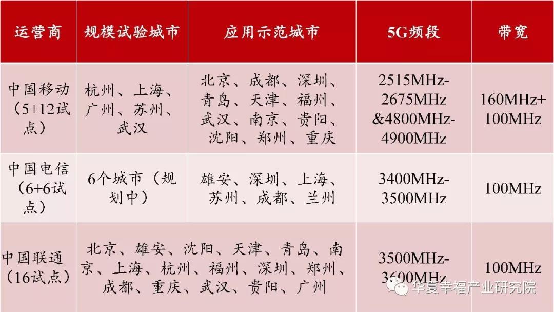 5G商用牌照发放,三大运营商+广电各持一张