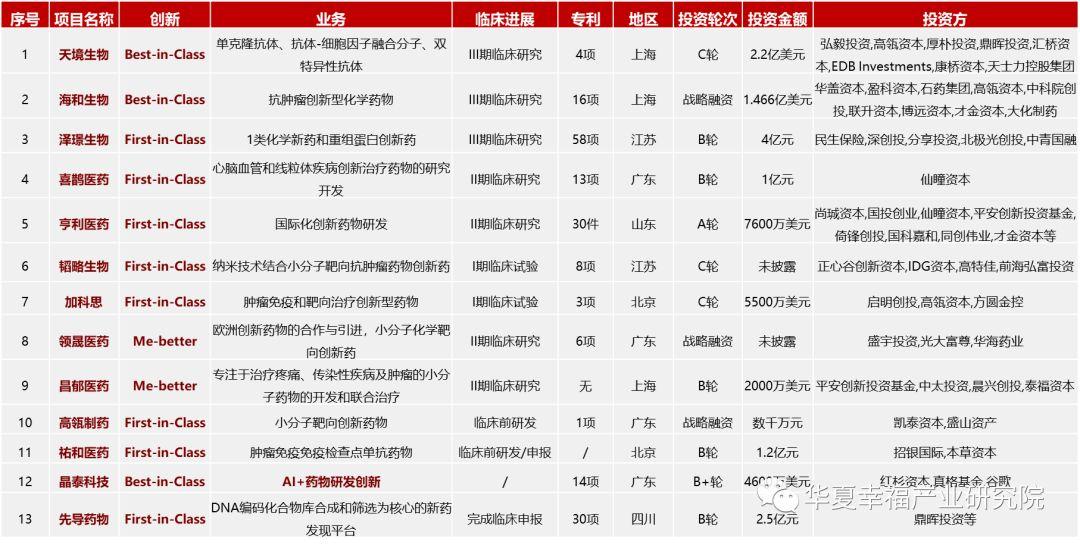 医药新周期、科创新高地——科创板生物医药行业深度研判(下)