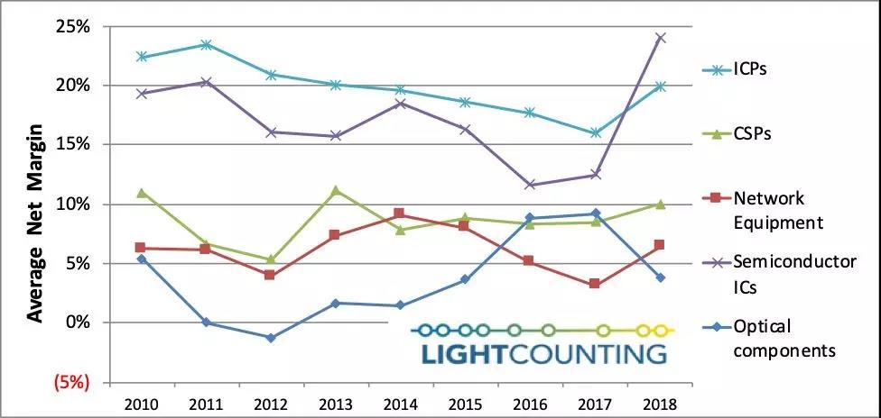 光通信行业中 光器件为何总是利润垫底?