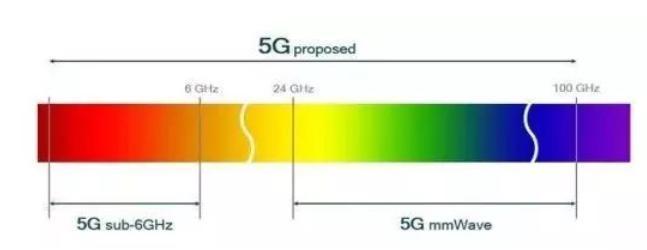 在5G领域,我们令美国眼红的是什么