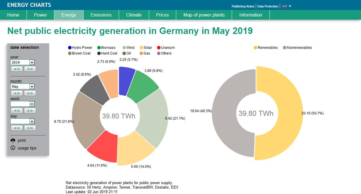 5月可再生能源占德國電力結構比例超50%