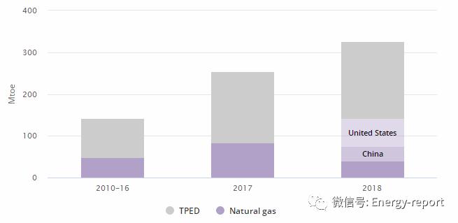 天然气2019—剖析和预测到2024