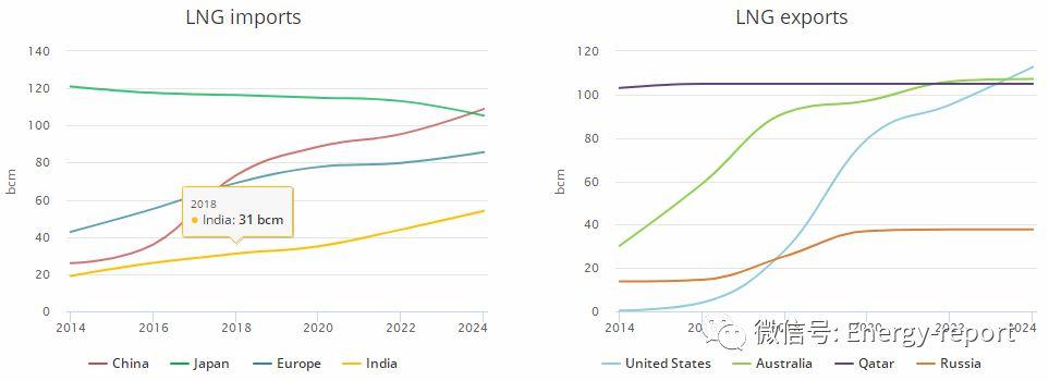 天然气2019—分析和预测至2024