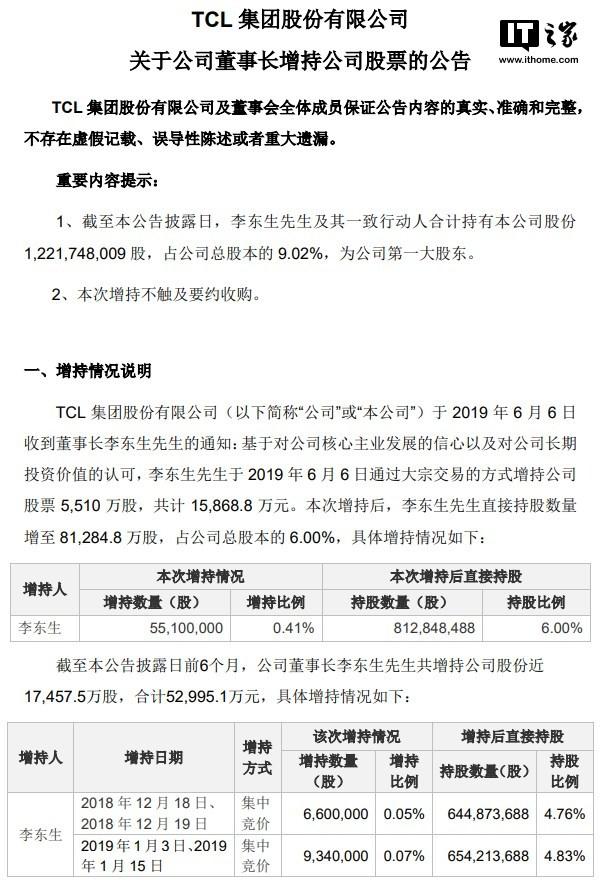 TCL集团:董事长李东生增持公司5510万股,共计1.59亿元亚博官方app