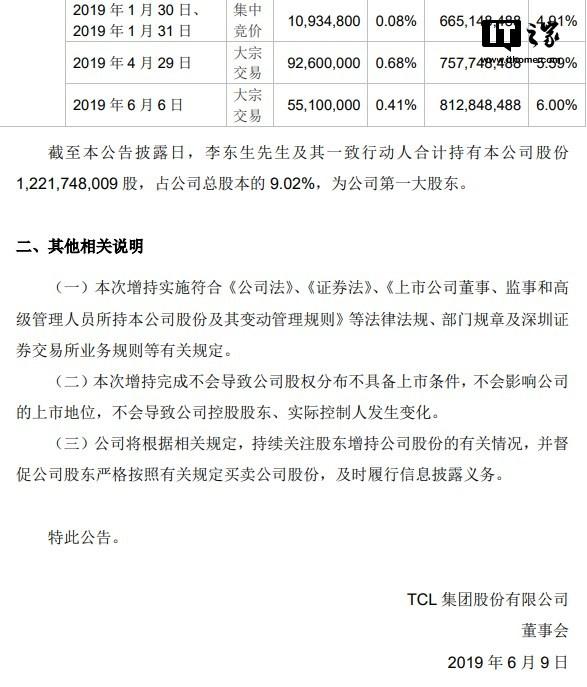 TCL集团:董事长李东生增持公司5510万股,共计1.59亿元