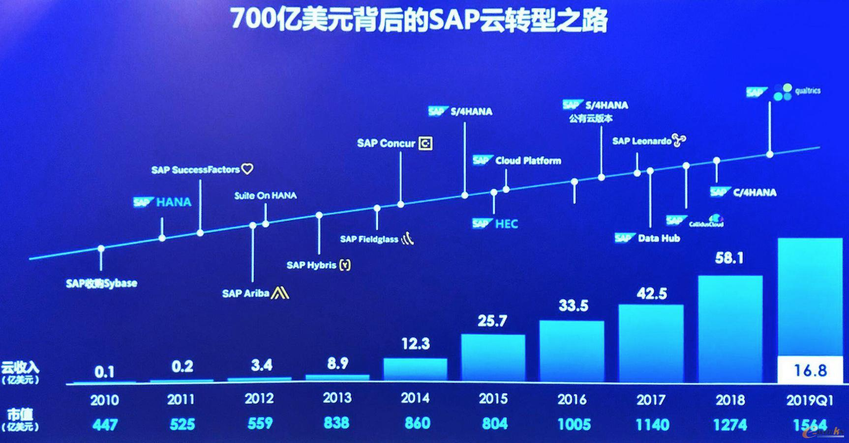 700亿美金背后的SAP云转型之路