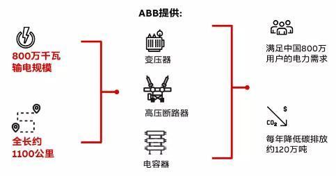 ABB参与陕北–武汉特高压直流输电工程