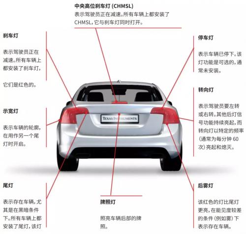 LED灯从点到面的转变,让你的驾驶更加安全