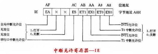 【硬见小百科】单片机中断系统