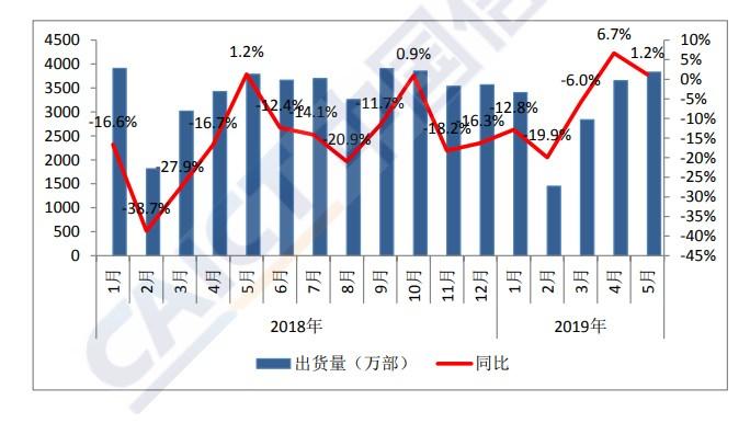 中国信通院:5月份国内手机市场总体出货量3829.4 万部