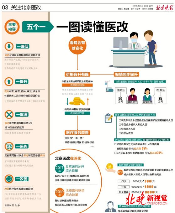 北京醫耗聯動改革是怎么回事?北京醫耗聯動改革具體什么情況?