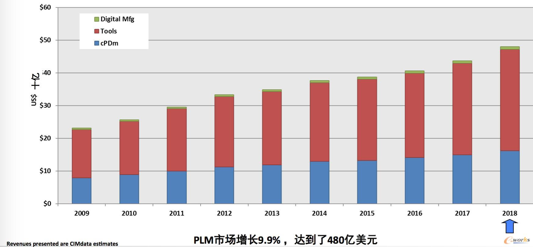 PLM市场增长超预期 数字化成重要驱动因素