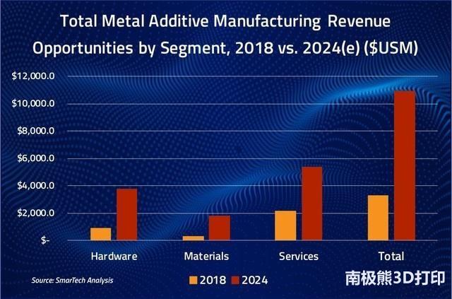 预计2024年金属3D打印市场达110亿美元