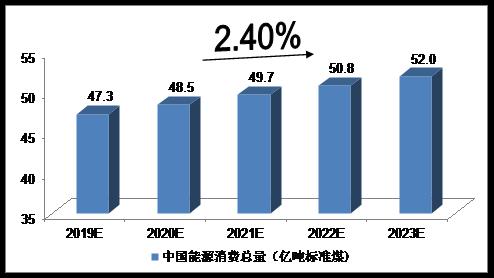 未来5年中国能源互联网行业发展预测分析