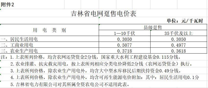 吉林第二次降电价!一般工商业降4.3分