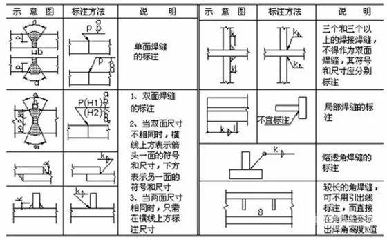 焊接图纸符号解析 不做焊工也要收藏起来