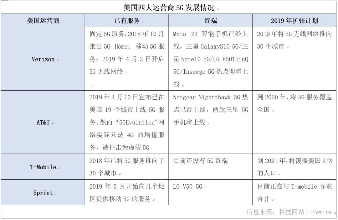 决战5G:美国为什么跑不赢中国?