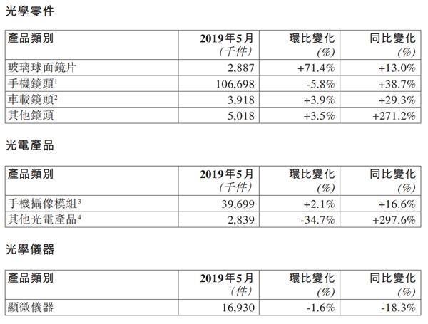 舜宇光学5月手机镜头出货量同比增38.7%