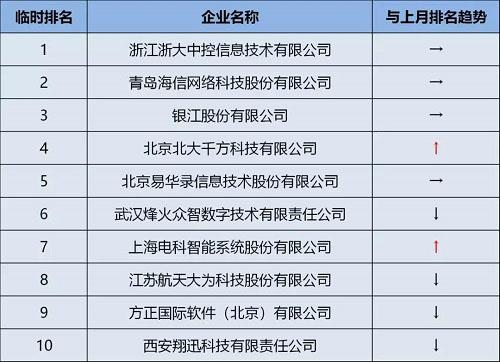 2019城市智能交通M5市场竞争报告发布