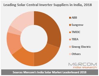 2018年印度前十大太�能逆�器供��商�l布