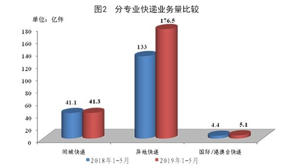 前5个月快递业务量223亿件 同比增长24.9%