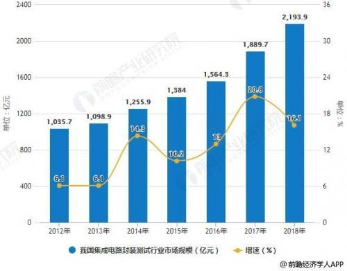 我国集成电路封测产业现状:增速明显,差距仍大,如何突围?