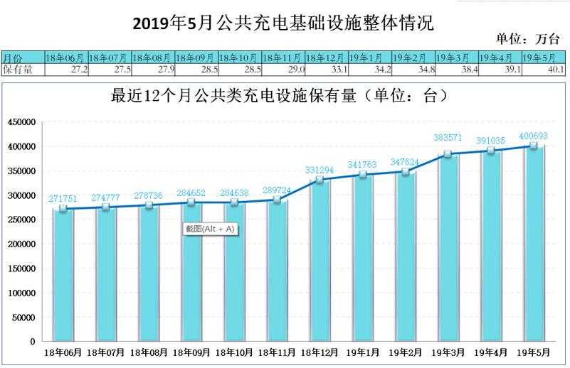 中国截至5月充电基础设施累计97.6万台,同比增加71