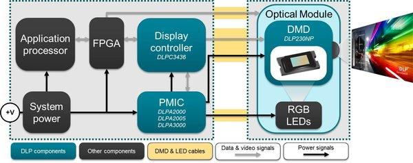 德州仪器:采用业界极小的全高清微显示器设计出超便携1080p显示