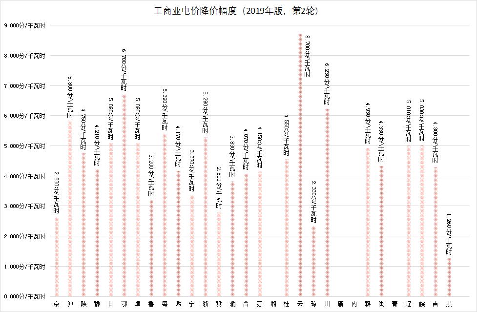 山东:一般工商业电价降3.20分