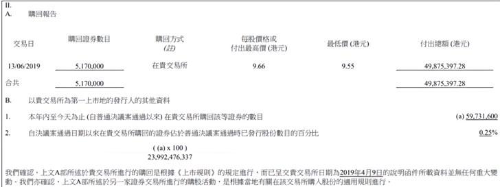 小米集团本月第六次回购:耗资4987万港元回购517万B类股份