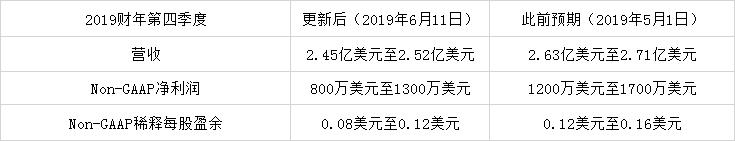 """受美""""实体清单""""影响 科锐下调2019财年第四季度财务预期"""