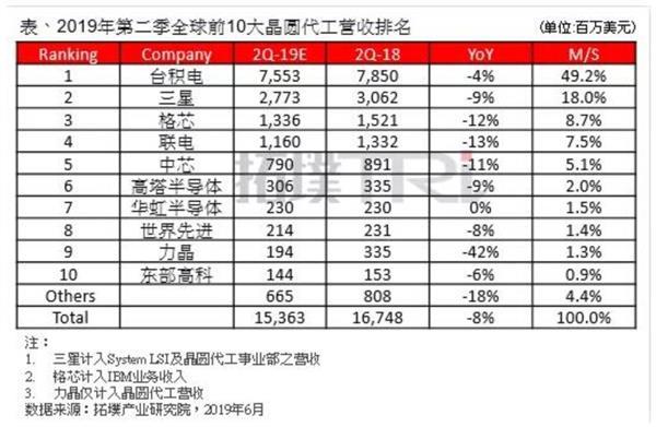 2019Q2全球晶圆代工厂排名:台积电稳坐第一,中芯国际排名第五