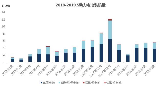5月锂电数据分析——新能源需求提前释放 同比增速下滑至底部