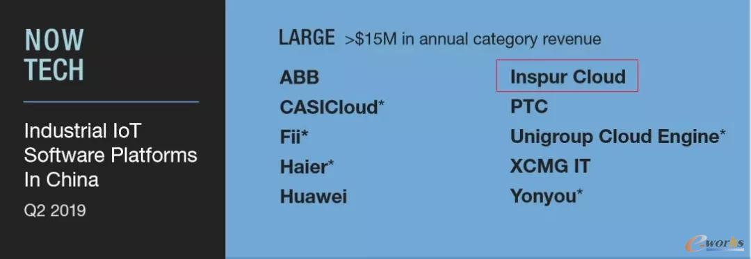 浪潮云入围中国工业物联网软件平台大型厂商阵营