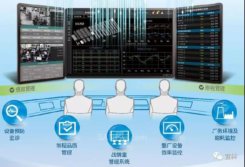 赋能决策 宜科助力企业数字化转型
