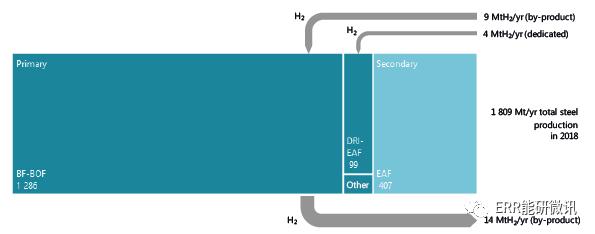 氢能的未来:抓住今天的机会