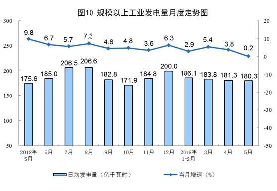 ��家�y�局:5月太�能�l�增�L15.5%