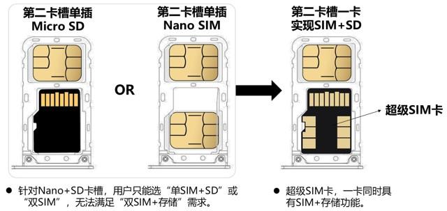 紫光發布5G超級SIM卡
